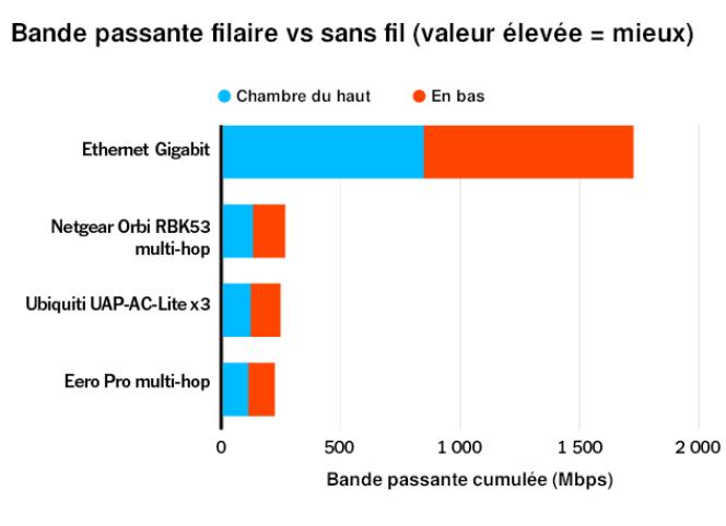 Testée pour une précédente version de ce guide, une connexion Ethernet câblée s'est avérée sept fois plus rapide que le meilleur débit obtenu avec un réseau sans fil, tous modèles confondus. Quel que soit le chiffre trompeur indiqué sur la boîte, le Wi-Fi n'est jamais plus rapide qu'un Ethernet gigabit, point.