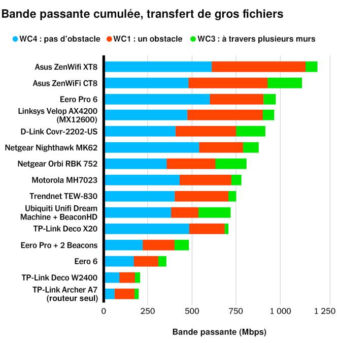 Pour le test de bande passante, chaque ordinateur téléchargeait en boucle le même fichier de 16 Mo durant 30 secondes. Nous avons mesuré les débits en mégabits par seconde (Mbps), les valeurs élevées étant préférables.