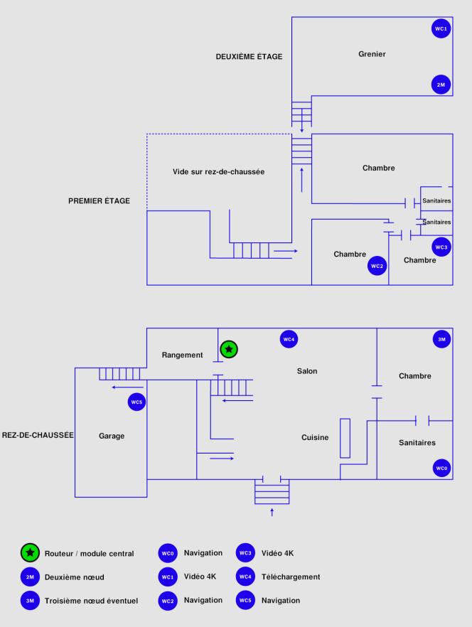 Cette illustration montre les emplacements des nœuds du réseau maillé et des terminaux dans notre maison de test.