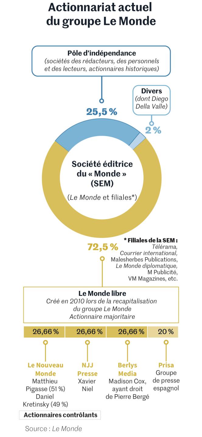 L'actionnariat du groupe Le Monde, en janvier 2021.