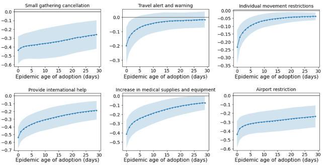 Capacité de six types de mesures de contrôle d'une épidémie à réduire le nombre de reproduction du virus (Rt, axe des ordonnées) en fonction du tempo de leur application.