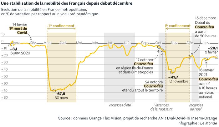 Malgré le couvre-feu, la baisse des déplacements des Français est moins importante qu'espéré