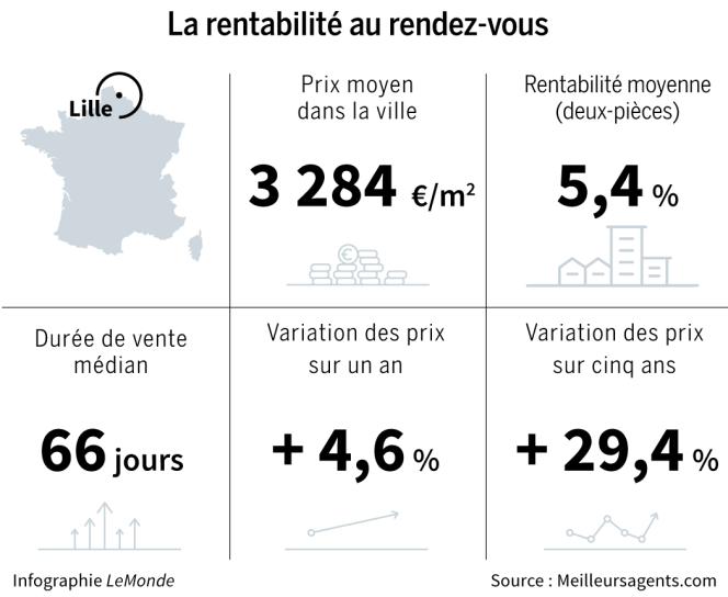 A Lille, ralentissement en vue sur le marché immobilier 1
