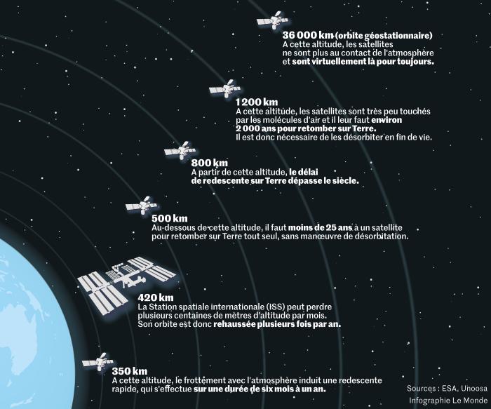Privateer Space, société de Steve Wozniak 72c1c75_346964724-scie-0721-chute-satellites700px