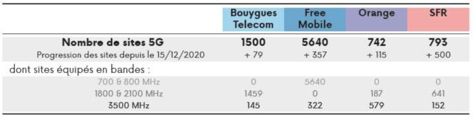 Le décompte des antennes 5G par l'Autorité de régulation des communications électroniques, des postes et de la distribution de la presse (Arcep) en date du 14janvier 2021.
