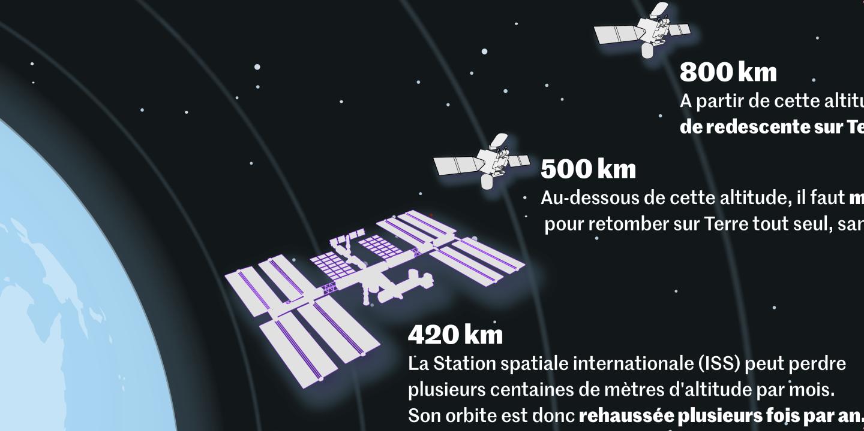 L'infographie : en combien de temps un satellite retombe tout seul sur Terre - Le Monde