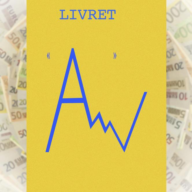 Les dépots sur les livret A et LDDSatteignaient 455,5 milliards d'euros à fin janvier.