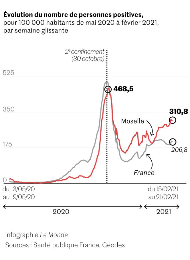 Covid-19 : taux d'incidence en Moselle comparé à la France dans son ensemble, de mai à février.