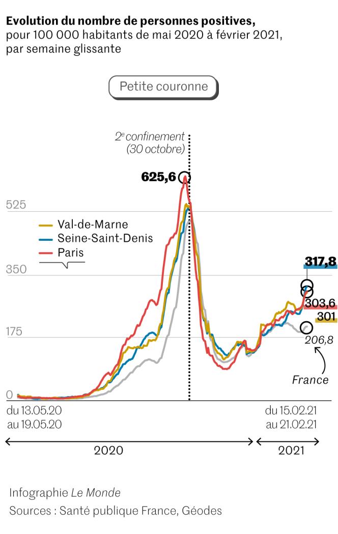 Covid-19 : taux d'incidence à Paris et petite couronne entre mai 2020 et février 2021.