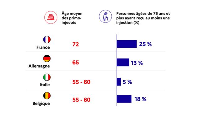 Ce graphique, initialement intitulé« comparaison de la couverture vaccinale enEurope», a été montré lors de l'allocution de Jean Castex pour prouver que la France protégeait mieux ses personnes âgées que ses voisins.