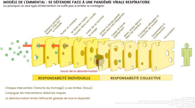 Le «modèle de l'emmental», une métaphore pour décrire la complémentarité des mesures de lutte contre le virus.