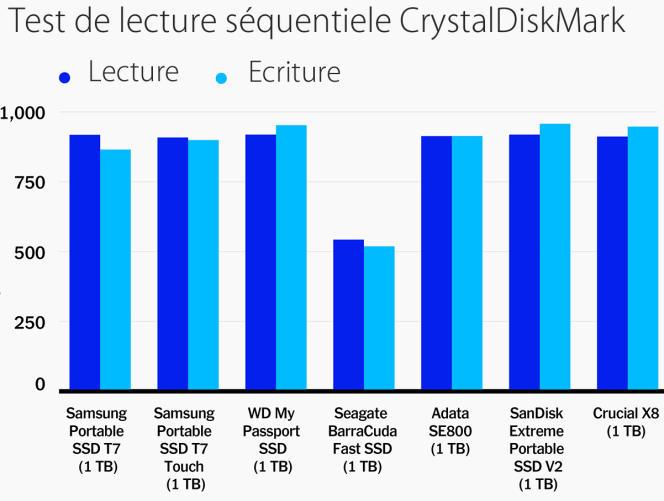 Le BarraCuda Fast SSD de Seagate a presque égalé la vitesse promise par le fabricant, soit près de 540 Mo/s. Les autres disques s'approchent sans les atteindre des 1 000 Mo/s. Plus la barre est longue, meilleure est la performance.