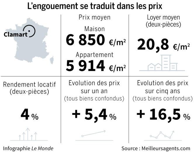 Confinements et futur métro du Grand Paris Express dopent le marché immobilier à Clamart 1