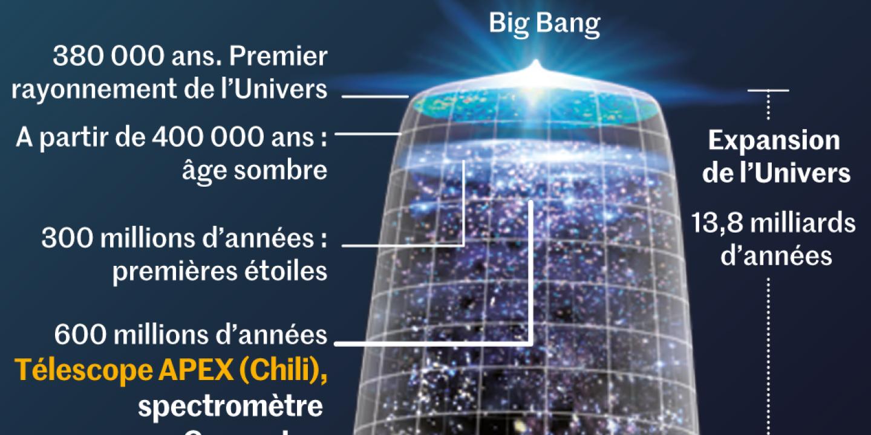 Le télescope Qubic, un œil vers le Big Bang