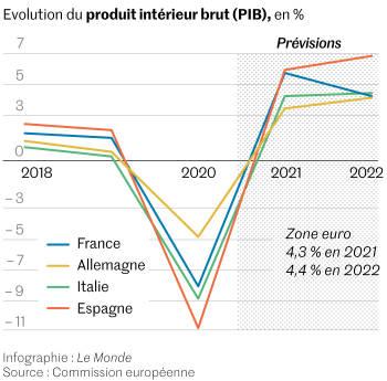 Une économie française ... 4c78d07_922828990-webeco-1921-previsions-croissance