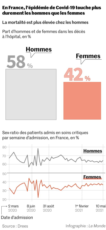 sur le plan sanitaire, les femmes moins touchées que les hommes