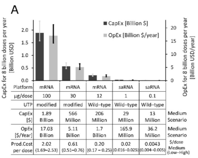 Tableau extrait de l'étude d'Imperial College sur le coût des vaccins à ARN messager