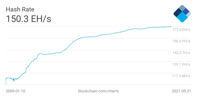 Puissance totale allouée au minage du bitcoin.