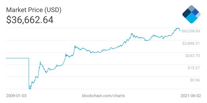 Courbes logarithmiques du prix du bitcoin.