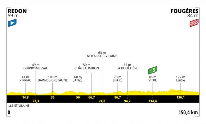 Profil de la quatrième étape du Tour de France 2021.