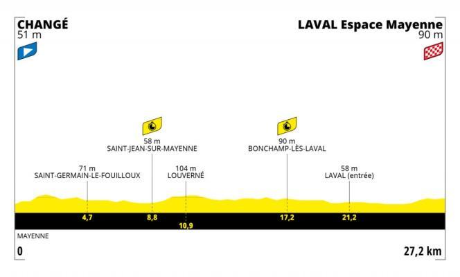Cinquième étape du Tour de France2021.