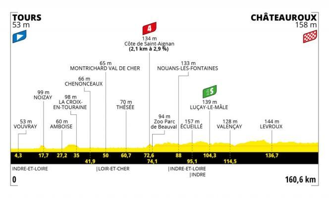 Tracé de la sixième étape du Tour de France 2021.