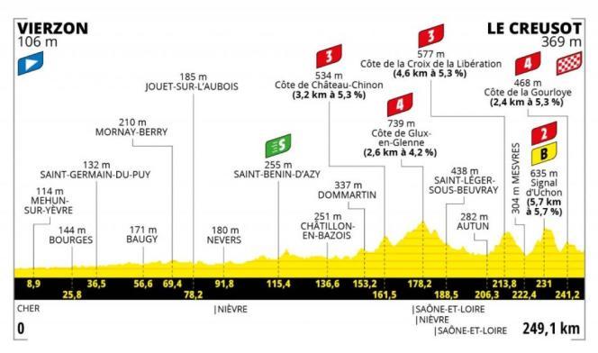 Tracé de la septième étape du Tour de France 2021.