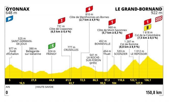 Tracé de la huitième étape du Tour de France 2021.