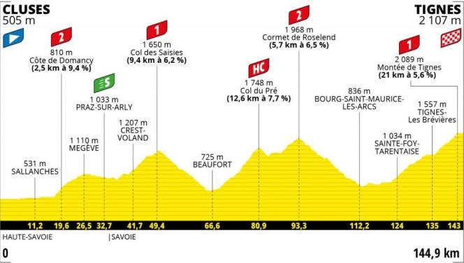 Tracé de la neuvième étape du Tour de France 2021.