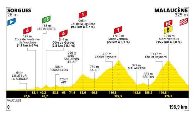 Tracé de la onzième étape du Tour de France 2021.
