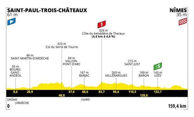 Tracé de la douzième étape du Tour de France 2021.