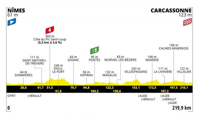 Tracé de la treizième étape du Tour de France 2021.