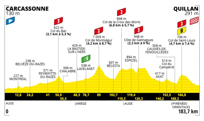 Tracé de la quatorzième étape du Tour de France 2021.