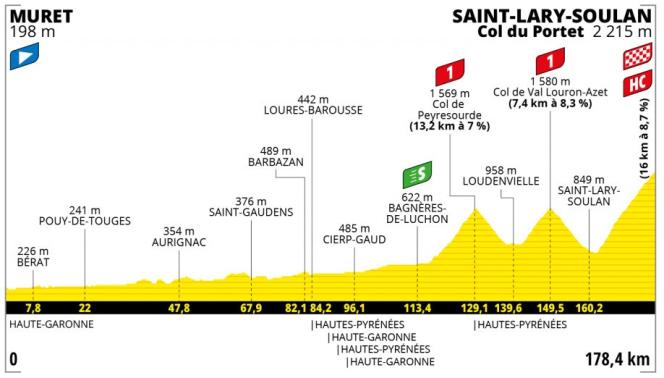 Tour de France Muret
