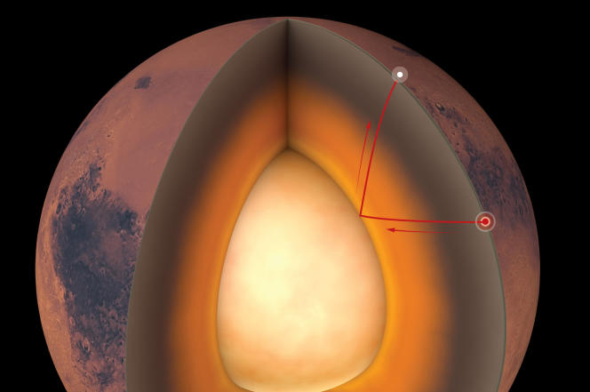 Les ondes sismiques renseignent sur les propriétés et les limites de l'intérieur d'une planète.