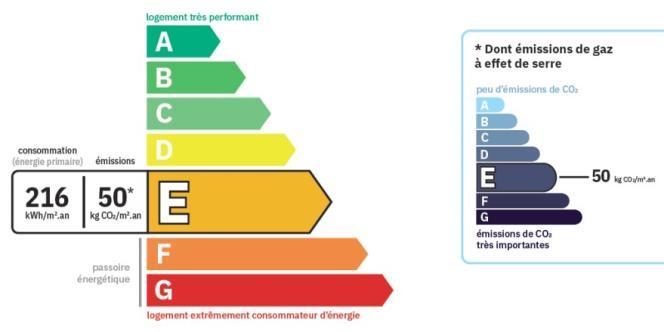 Présentation du nouveau DPE (copie d'écran ;www.ecologie.gouv.fr/diagnostic-performance-energetique-dpe).