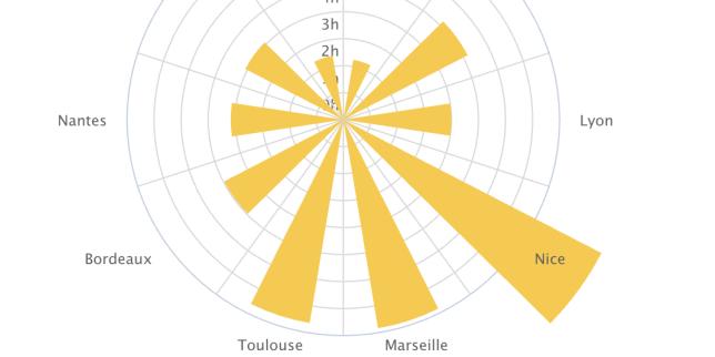 Depuis 40ans, le TGV a «rapproché» les grandes villes de Paris