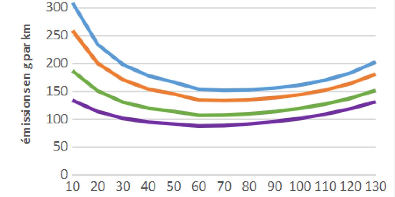 « Une étude montre qu'à 30 km/h on pollue plus qu'à 50 km/h » : la mauvaise interprétation de Xavier Bertrand