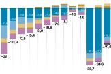 Les comptes de la Sécurité sociale un peu moins dans le rouge malgré la crise sanitaire