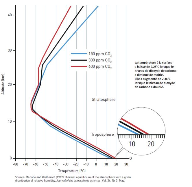 En 1967, Syukuro Manabe montrait qu'une hausse de la concentration atmosphérique en CO2 se traduisait par une hausse de la température de surface.